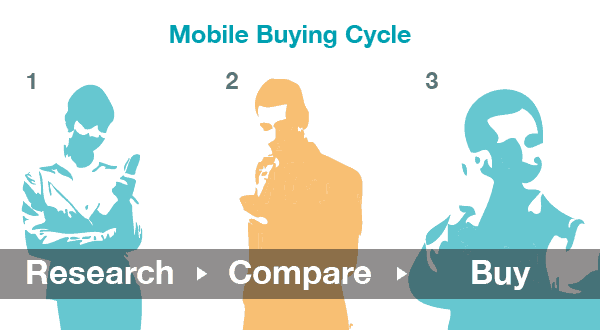 Mobile Buying Cycle