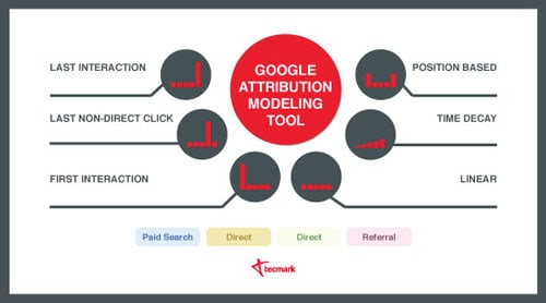 google attribution models analytics