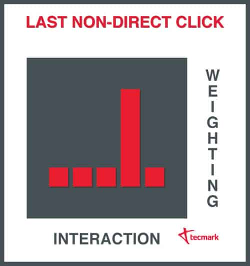 last none direct click attribution google analytics