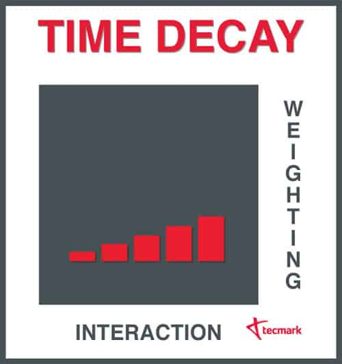 Time decay attribution modelling