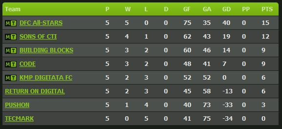 creative league table