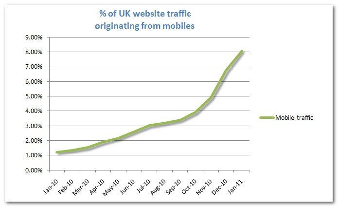 mobile internet usage increase UK