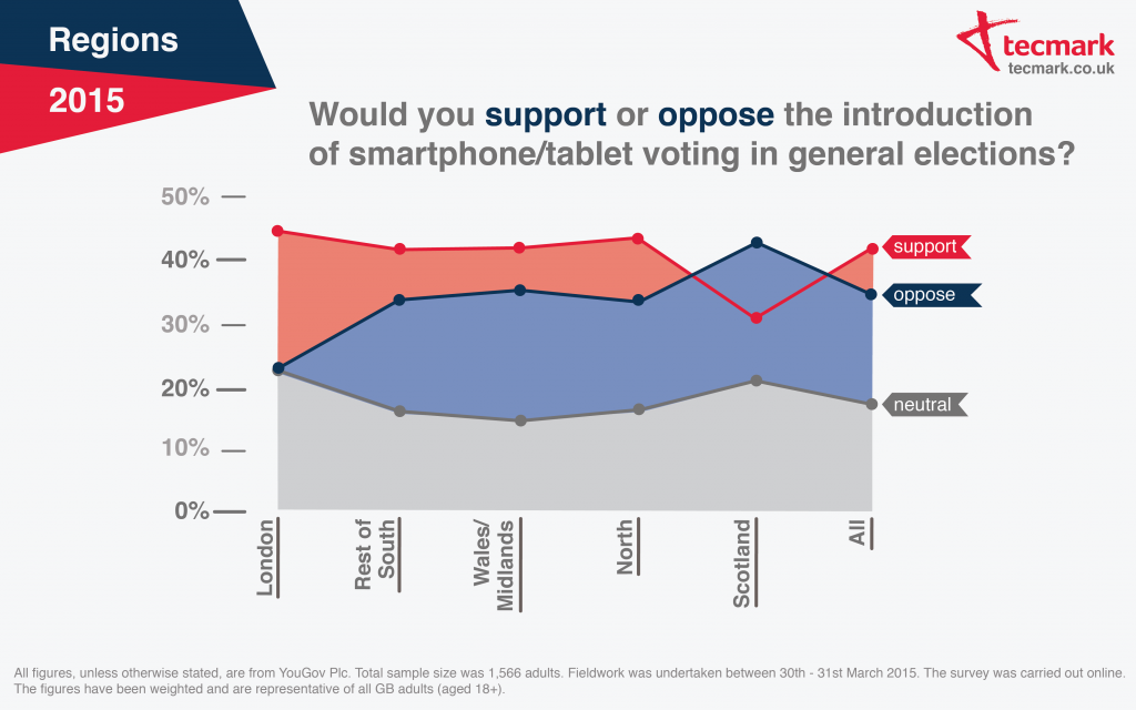 Would you support or oppose the introduction of smartphone/tablet voting in general elections? 2