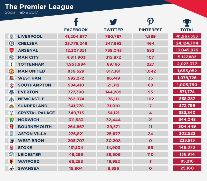 Liverpool have topped the Premier League social table yet again! 1