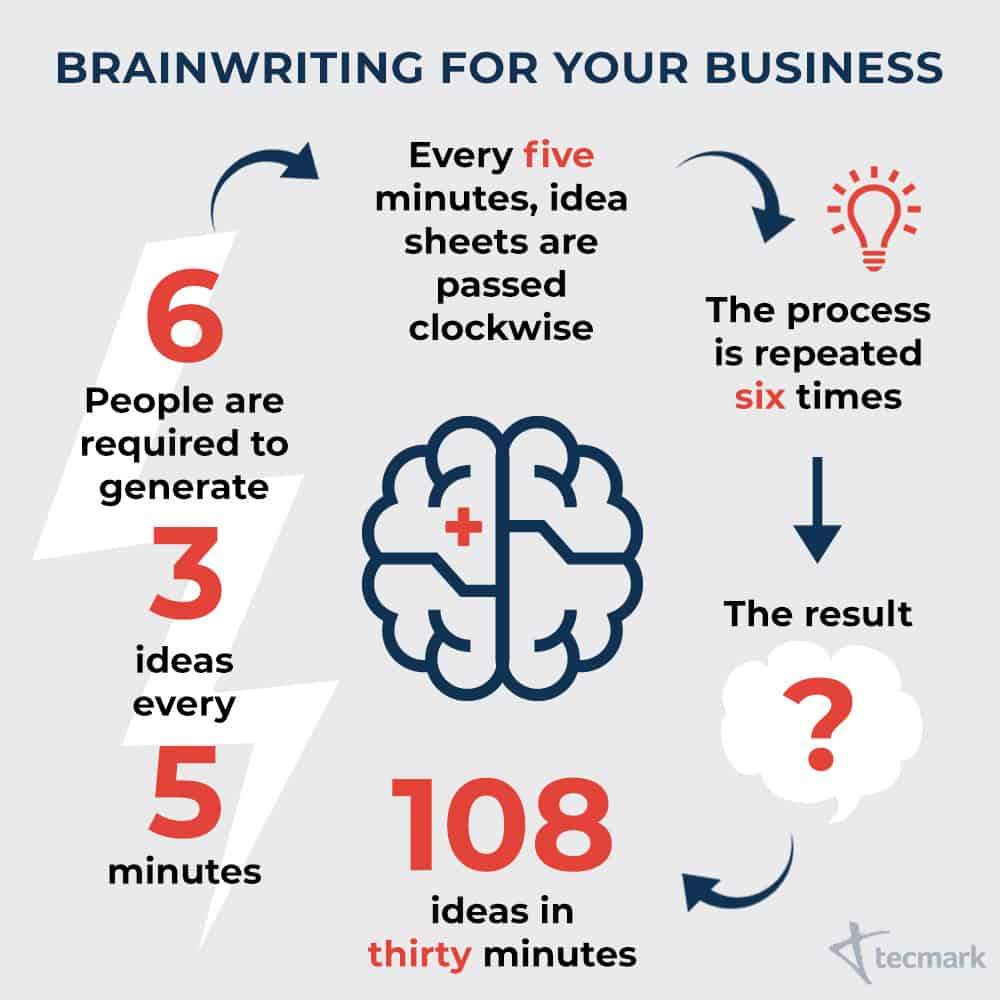 Brainwriting for your Business flowchart