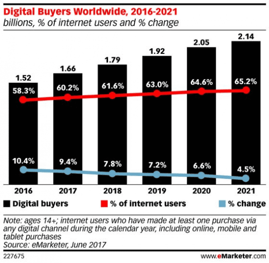 Growth-in-digital-buyers