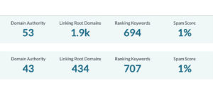 Understanding Domain authority rankings and how to calculate it