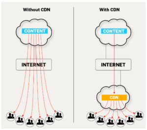 An Infographic To Explain CDN Or Content Delivery Network iIn SEO