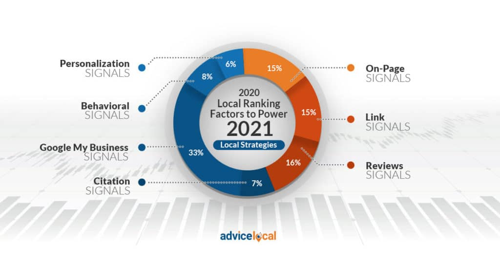 A Clear Guide on Improving SEO Factors for 2021