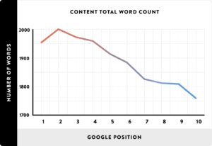 develop long form content for SEO