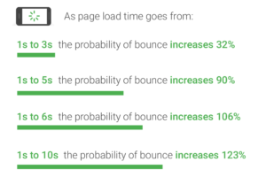 An Infographic by Google to Show the Probability of Page Bounce Rate Due to Longer Load Times
