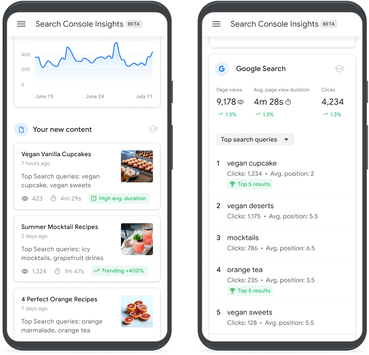 Google's Search Console Insights