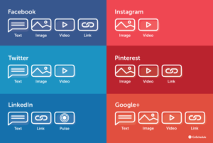Diagram to show the types of content best to optimise on each social media platform for social media SEO